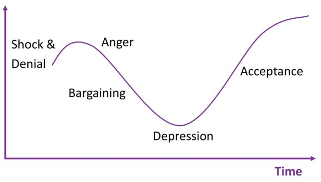 [Image: grief-cycle-650x368.jpg]